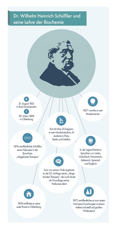 Infografik Dr. Schuessler