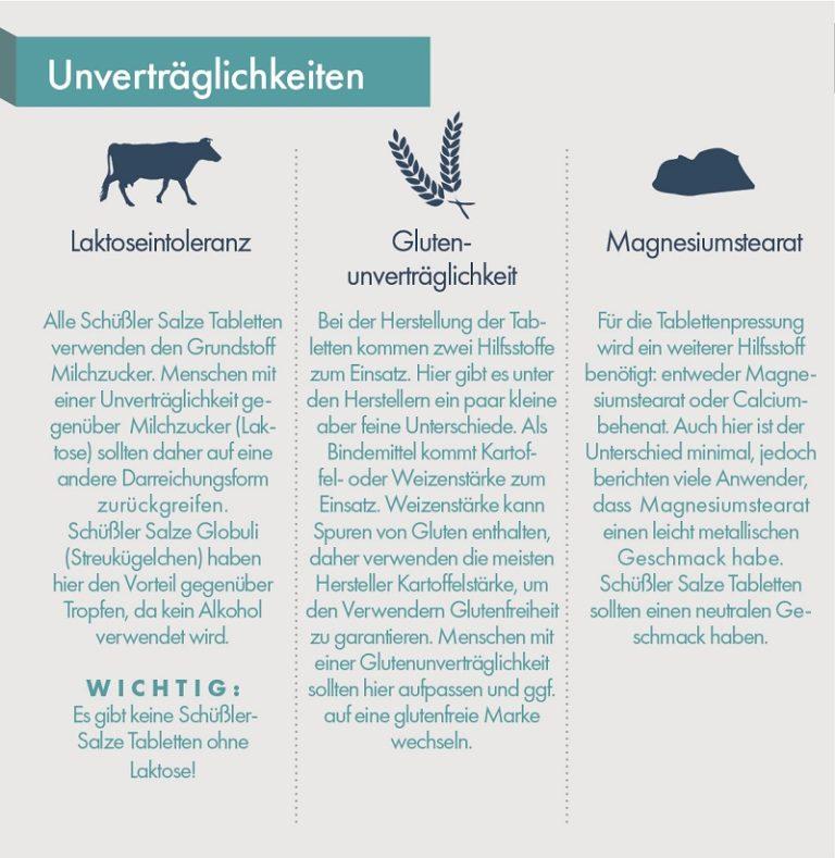Infografik Unvertraeglichkeiten web